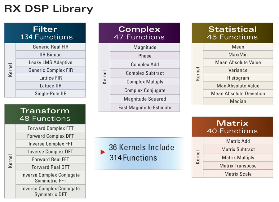 RX DSP Library Adds New Filters, Functions, Tool Support