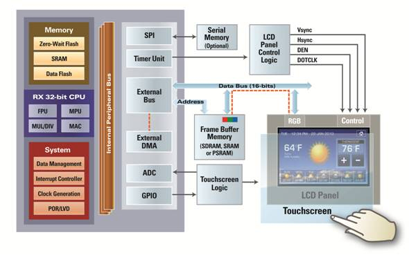 add a touch screen to your next design rx blog blog rx blog Plasma TV Block Diagram in addition to a large 480x272 color tft lcd resistive touch screen the kit includes