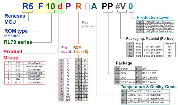 Part numbers convey a lot of information in RL78-family MCUs