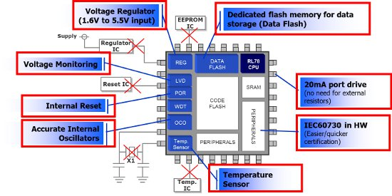 RL78 MCU eliminates the need for common external components - RL78