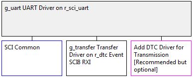 Is there any working sample for UART driver with DTC transfer on