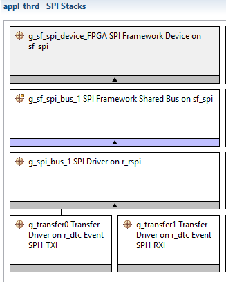 How to assign SPI SSL-pins to more then one SPI device on